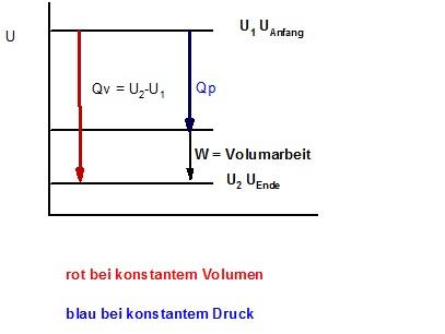 Qv = Qp +w =U2 -U1.jpg