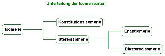 Unterteilung der Isomeriearten.JPG