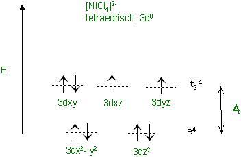 [NiCl4](2-)-Kristallfeld.JPG