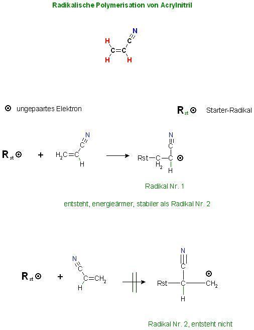 Radikal. Polymer. Acrylnitril Kettenstart, Rst + Monomer.JPG