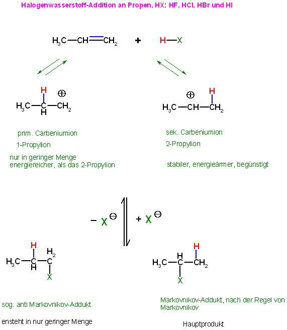 Propen HX-Addition-Eliminierung Mechanismus.JPG