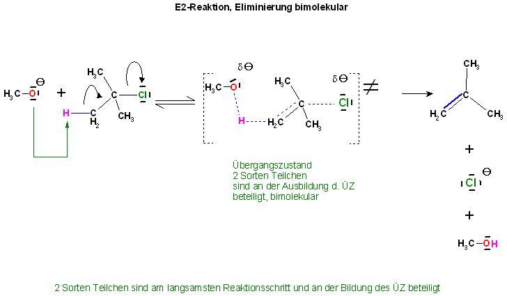 E2-Reaktion MeO(-) + t-Bu-Cl.JPG