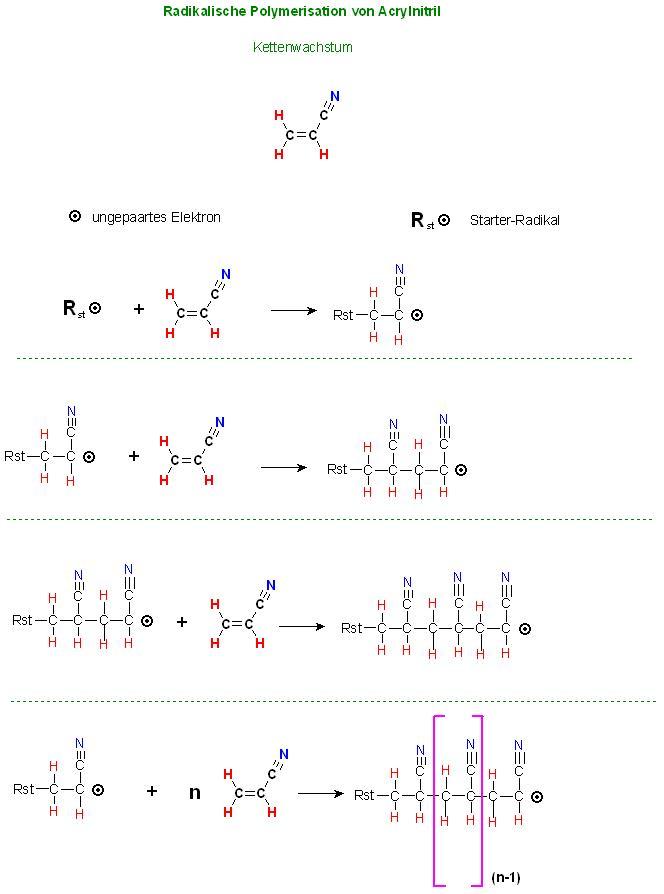 Radikal. Polymer. CH2=CHCN Kettenwachstum.JPG