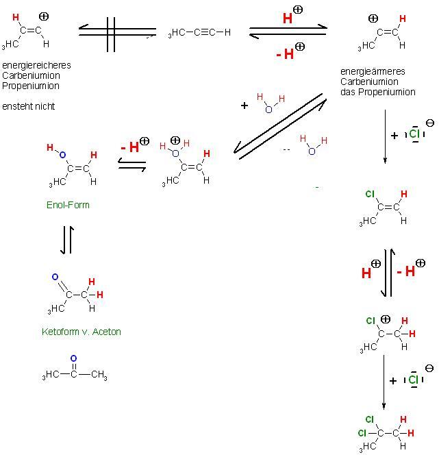 Propenyliumion + H2O und Cl(-).JPG