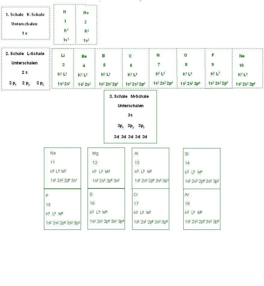 Aufbauprinzip Schalenaufbau bis 3. Periode Ar.JPG
