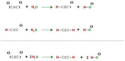 Acetylidion Basenreaktion, Calciumcarbid + H2O.JPG
