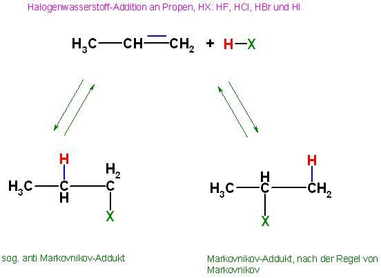 Propen HX-Addition Markovnikov und anti-Produkt.JPG