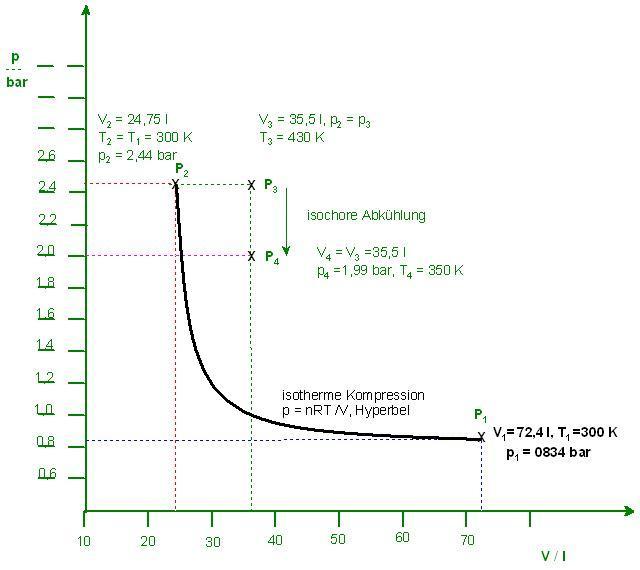 p-V-Diagramm, Indikatordiagramm.JPG