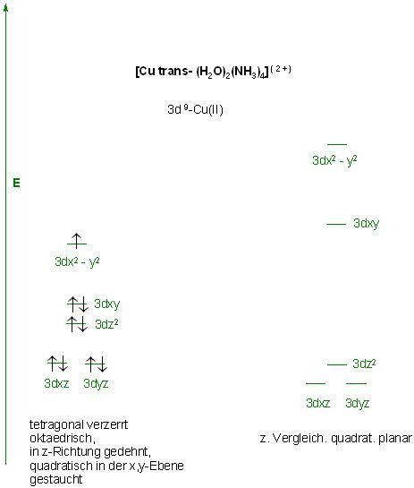 [Cu-trans(H2O)2(NH3)4](2+)-Kristallfeld.JPG